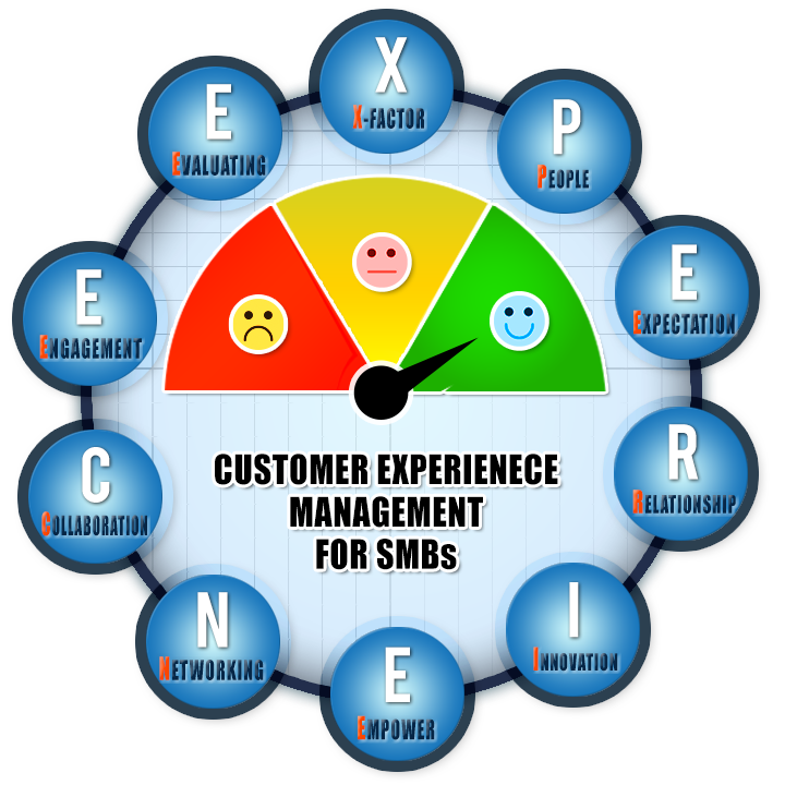 Customer-Experience-Management-for-SMBs